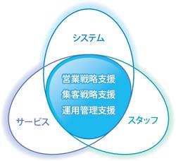 システム・サービス・スタッフの関連図