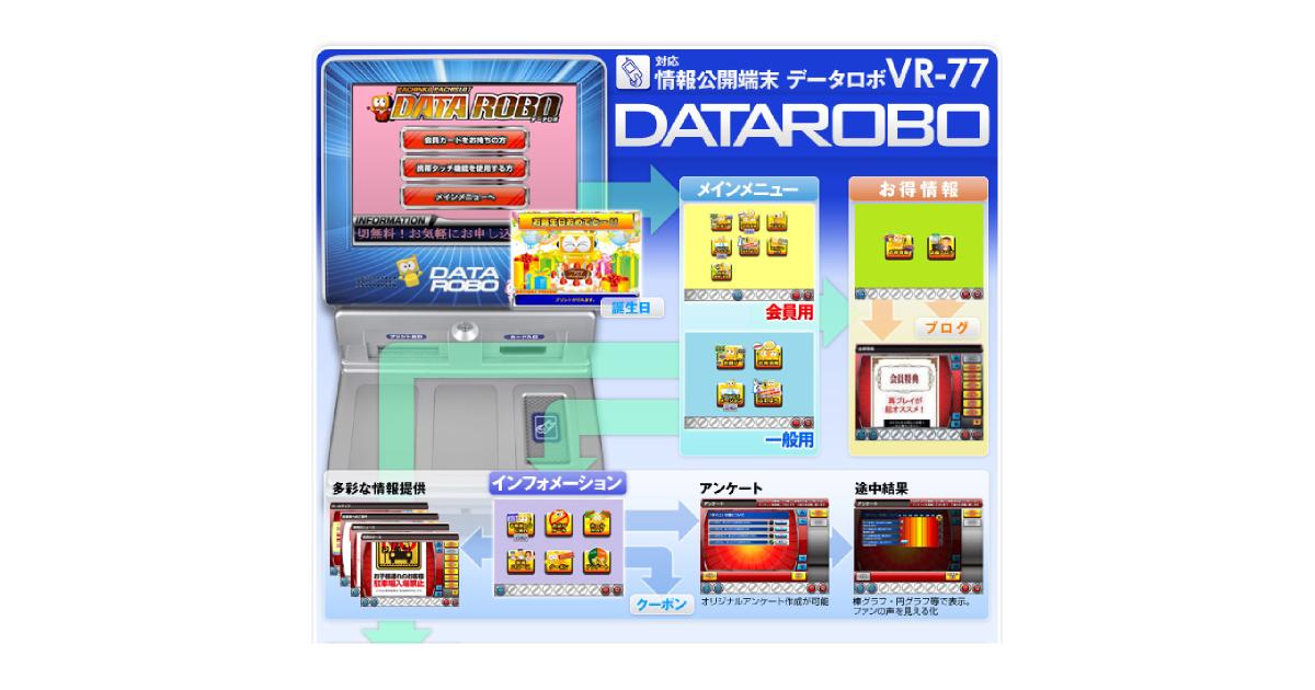 データロボ活用法   6430 ダイコク電機株式会社